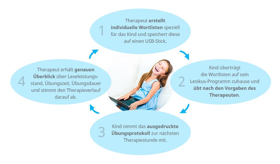 Grafik_Zusatzprogamm_Therapeuten